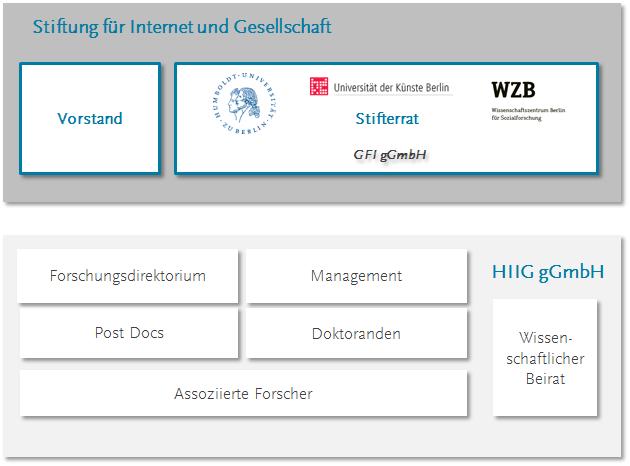 organigramm_institut