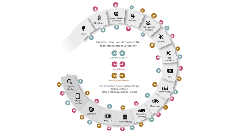 AV Prozesskette