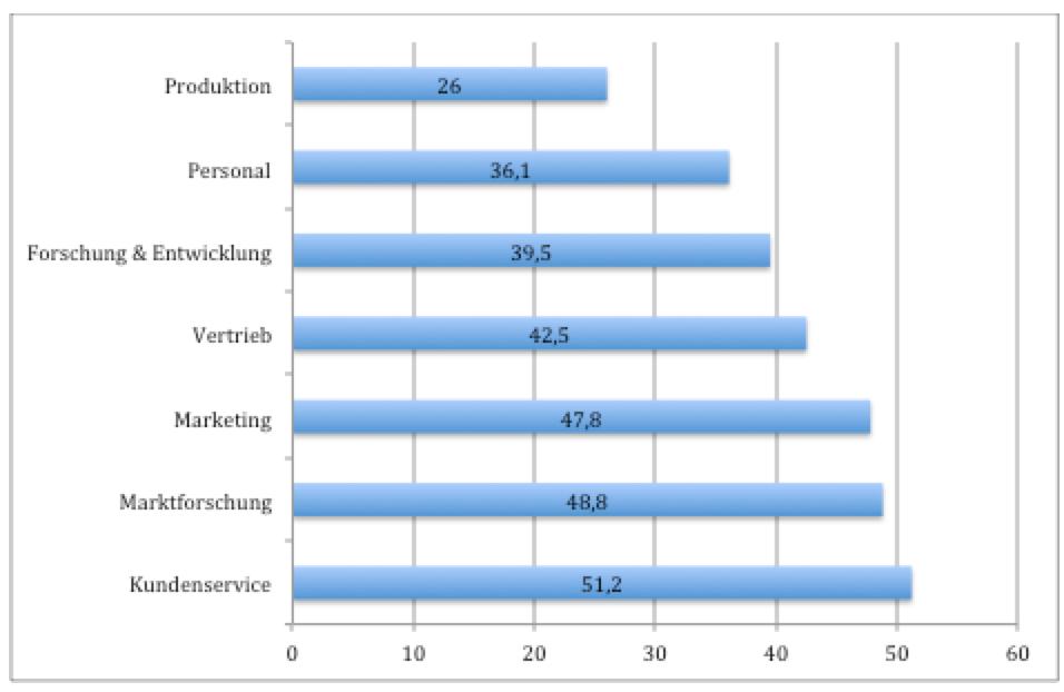 Abb.: Unternehmensbereiche, die durch die Einbeziehung der Crowd unterstützt werden (Angaben in %)