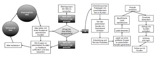Vertriebsmethodologie für Startups. Quelle: Onyemah, V., Rivera Pesquera, M. & Ali, A. (2013), S. 78 f.