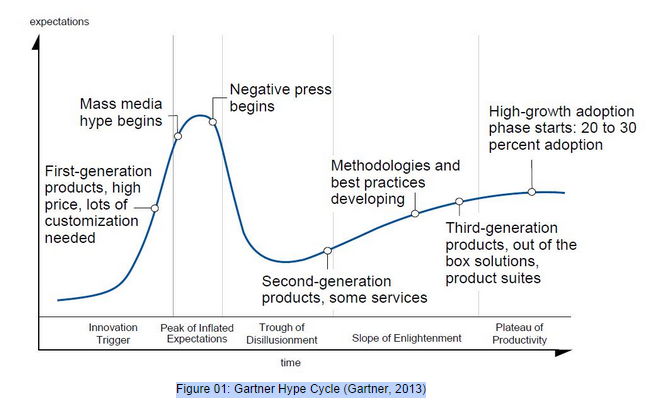 Bild 01: Gartner Hype Cycle(Gartner, 2013)