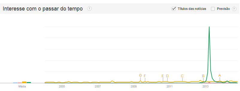 "Picture 1: Increase in the web of the term ""Ades"". Source: Google Trends/Brazil."