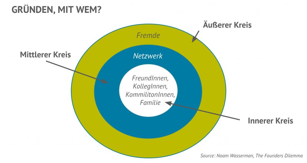 Abbildung 2: Gründen, mit wem? Quelle: Noam Wasserman, The Founder's Dilemmas (2012) Eigene Darstellung