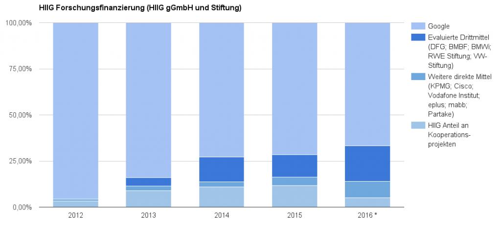 hiig_finanzierung