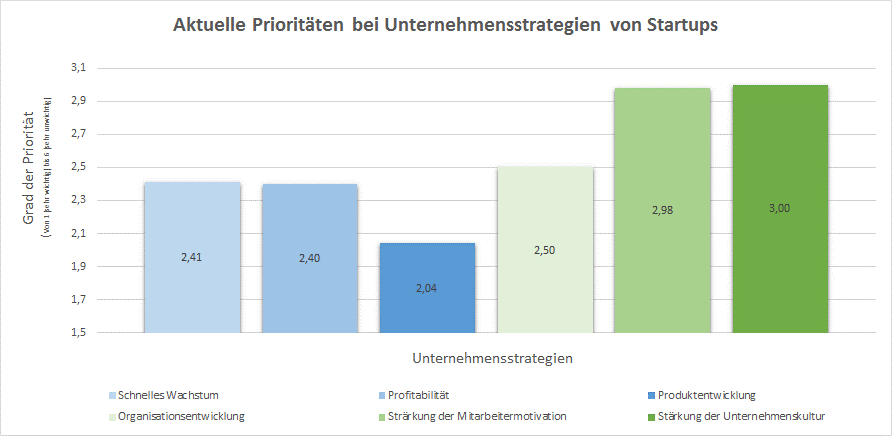 Abb. 1:   Aktuelle Prioritäten von Strategien bei Startups (2015) Eigene Darstellung; Frage: Welche Unternehmensstrategien sind für dein Startup aktuell wichtig?