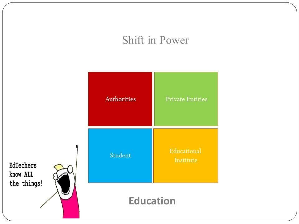 Nicht mehr die Bildungseinrichten verfügen über die Daten, sondern die Anbieter der Lernprodukte (Quelle: Yoni Har Carmel)