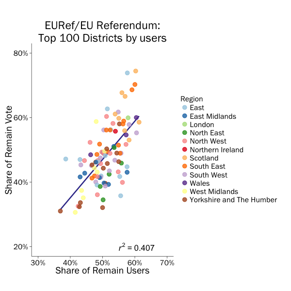 Figure 2: Share of remain tweets by share of remain vote
