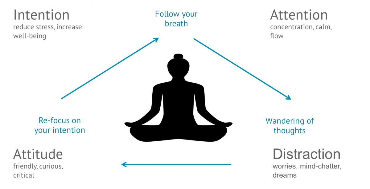 Figure 2: A process model of meditation (inspired by Tan, 2012)