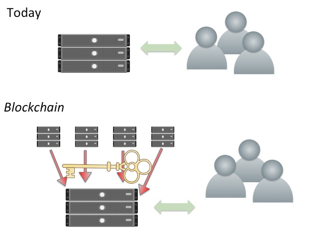 Today the owner (or researcher, academic publisher, etc.) has full control over their computer, data and services they run (e.g. a database). After the blockchain revolution, this is no longer the case as system is decentralized.
