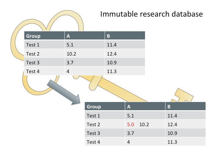 Figure 2: Blockchain can make research databases immutable, meaning that they cannot be changed without leaving a trace.