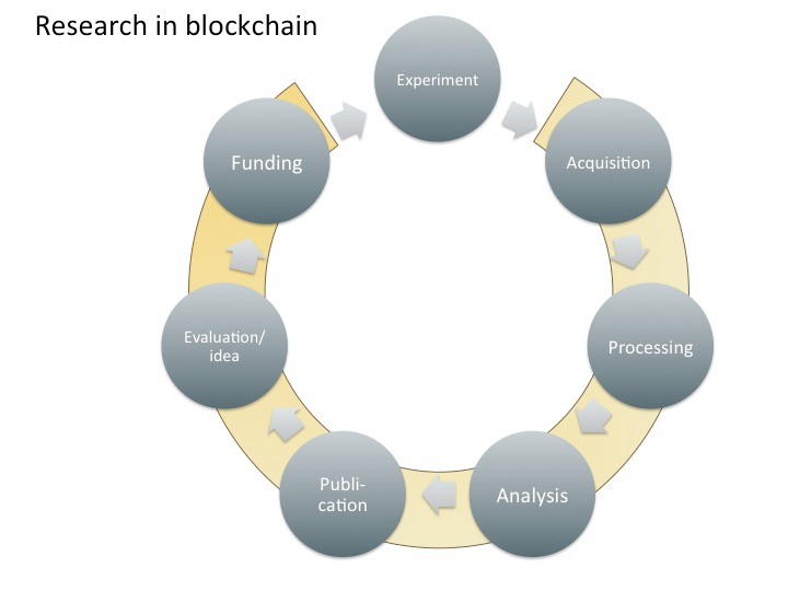Figure 3: Large parts of the research cycle can make use of blockchain (yellow arch).