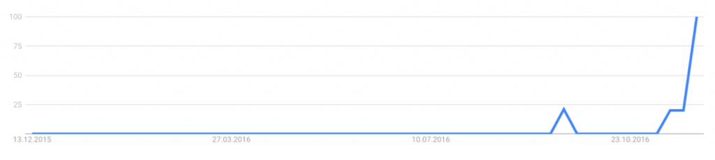 Fig. 2: Google Trend results for 'cambridge analytica' in Germany
