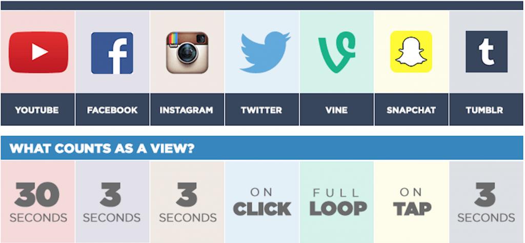 Vergleich der Plattformen: wann ist ein View ein View?