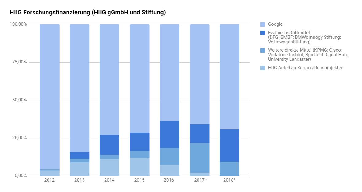 HIIG Finanzierung 2018